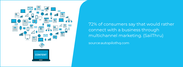Text- 72% of consumers say they would rather connect with a business through multichannel marketing.