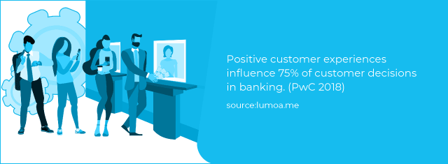 Positive Customer experiences influence 75% of customer decisions