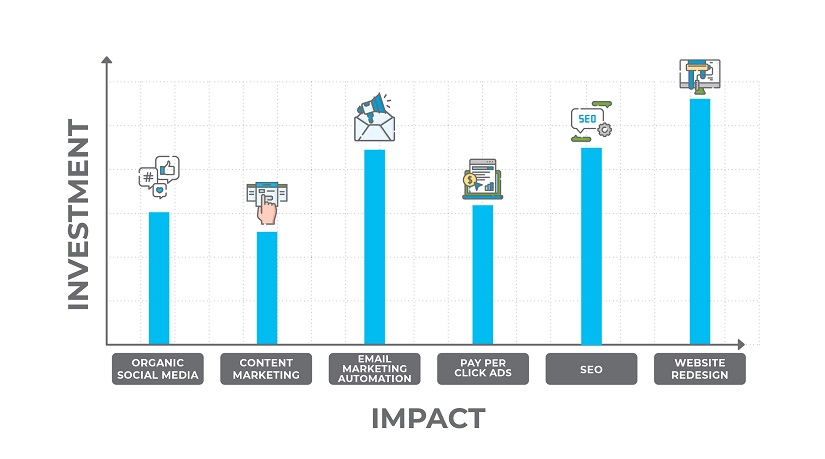 Digital marketing investment vs impact by channel