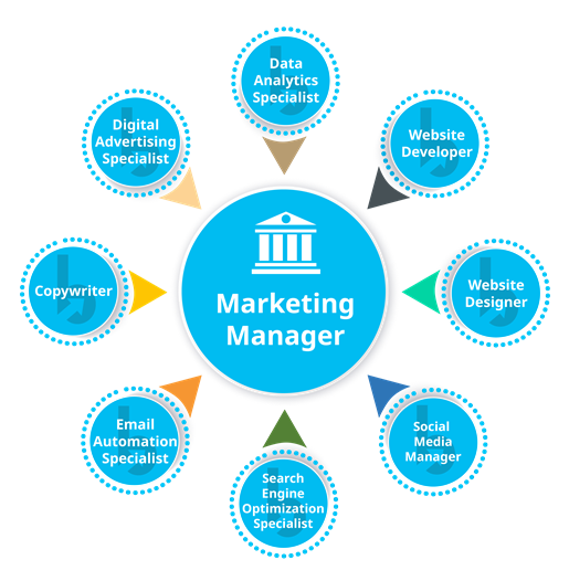 Bank Digital Marketing Team