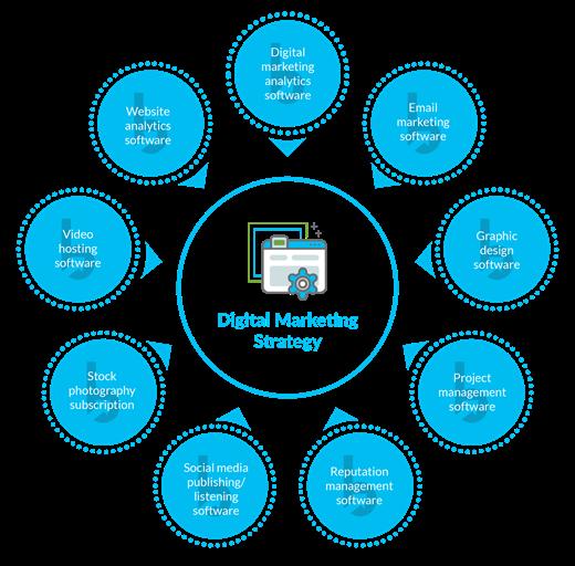 Tools Needed for Digital Marketing
