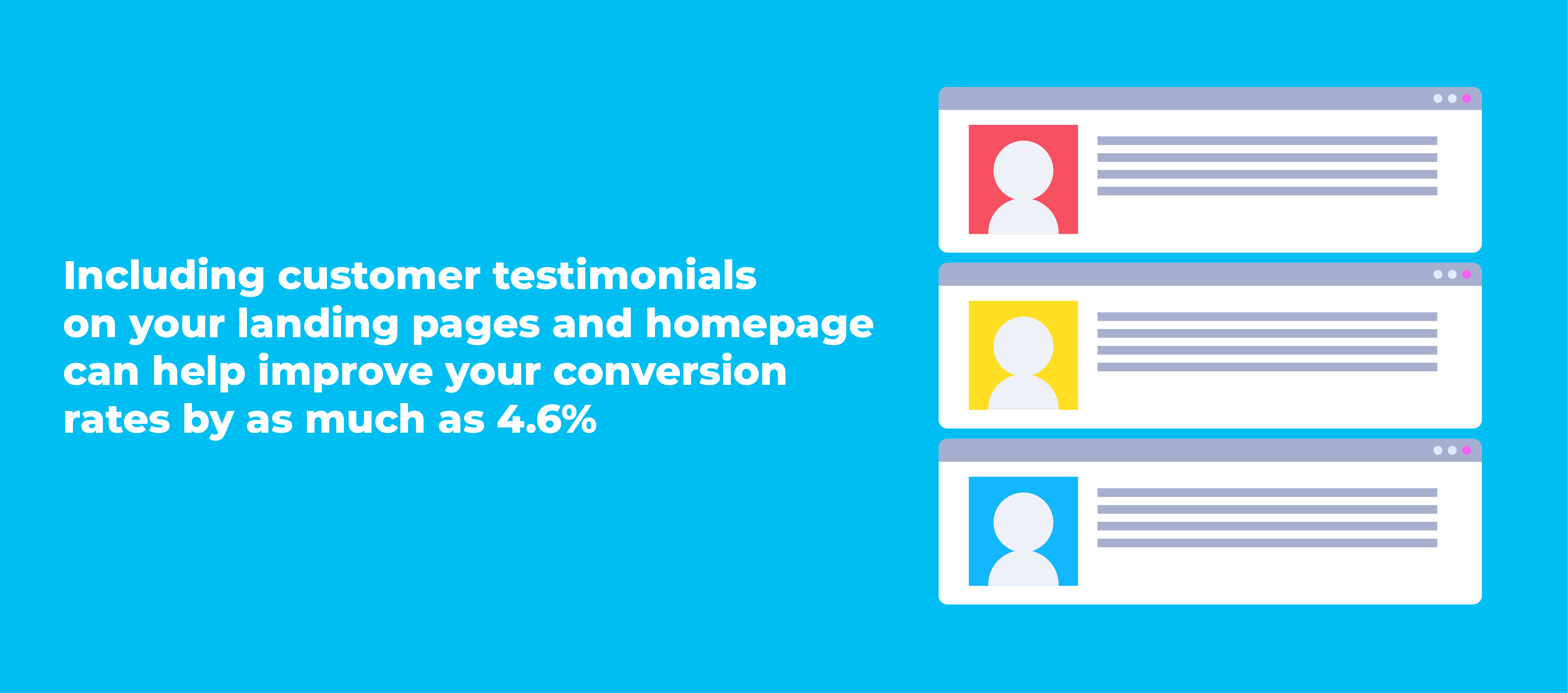 Including customer testimonials on your landing pages and homepage can help improve your conversion rates by as much as 4.6%.