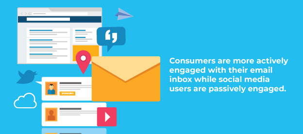 Consumers are more engaged with email than social media.