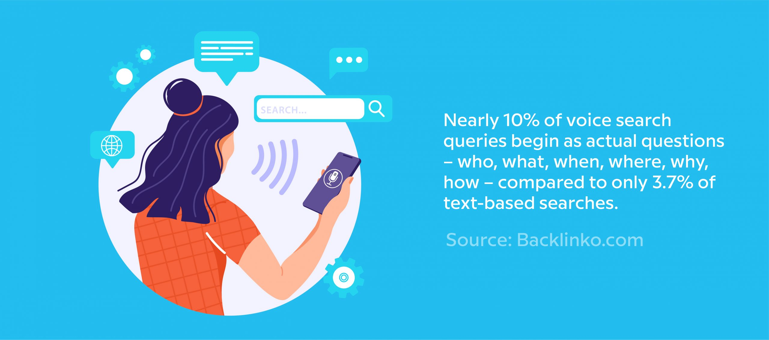 Nearly 10% of voice search queries begin as actual questions - who, what, when, where, why, who - compared to only 3.7% of text-based searches.