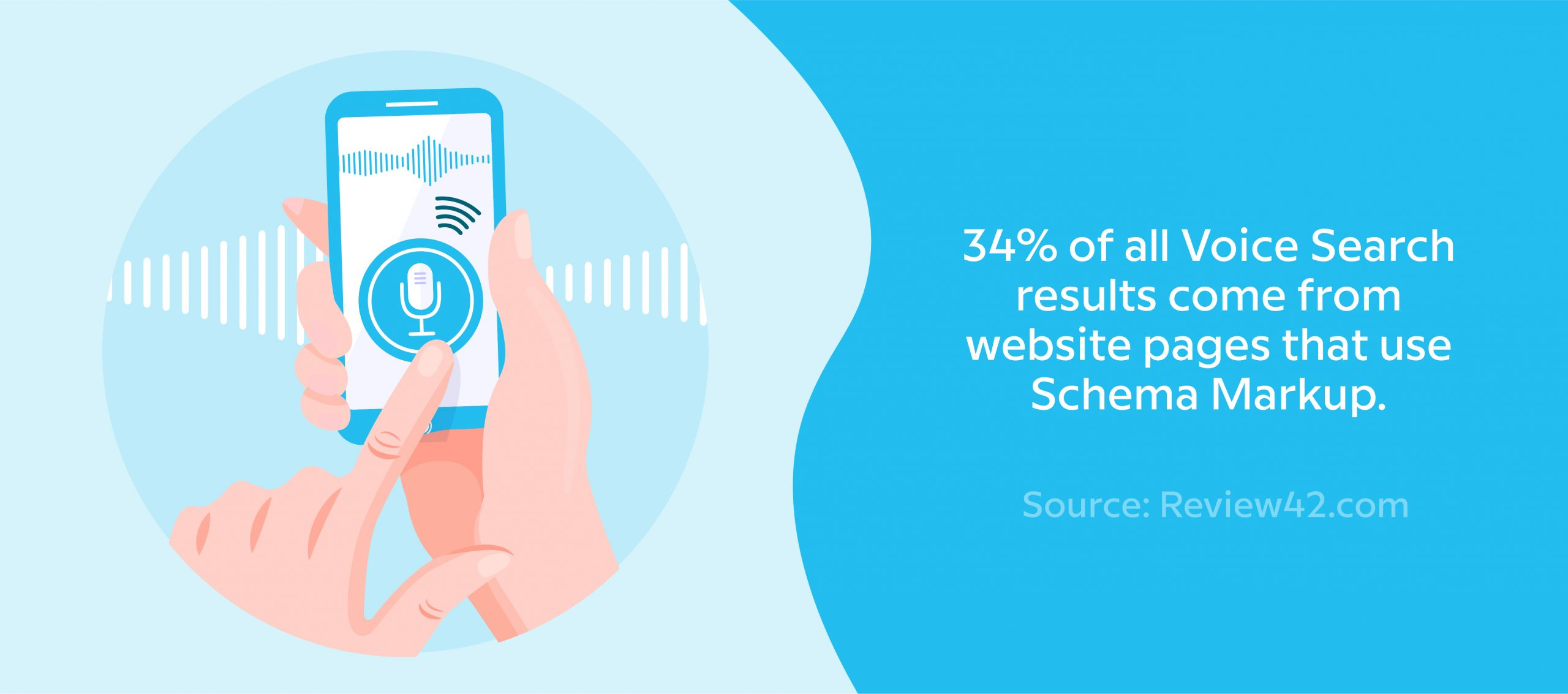 34% of all Voice Search results come from website pages that use Schema Markup.