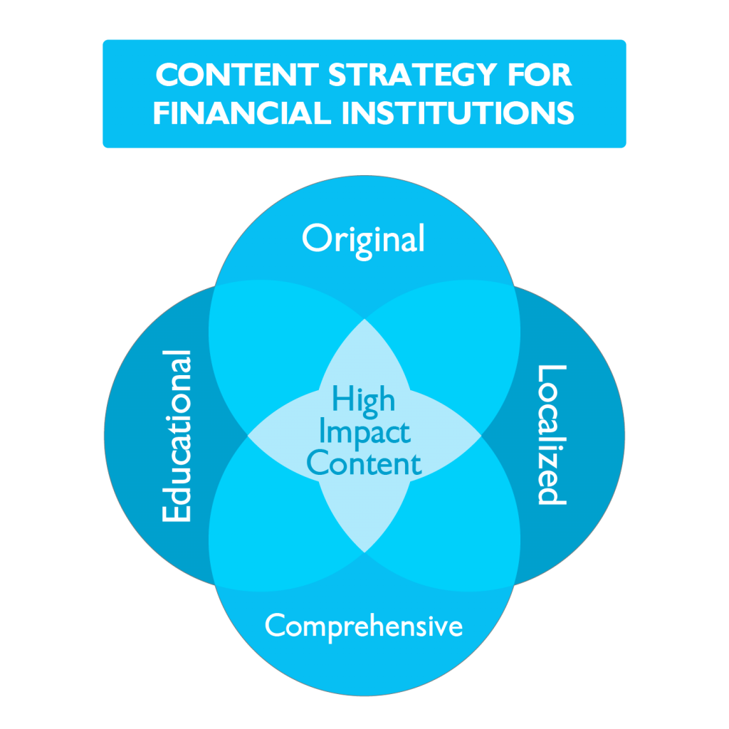 Financial Content Strategy